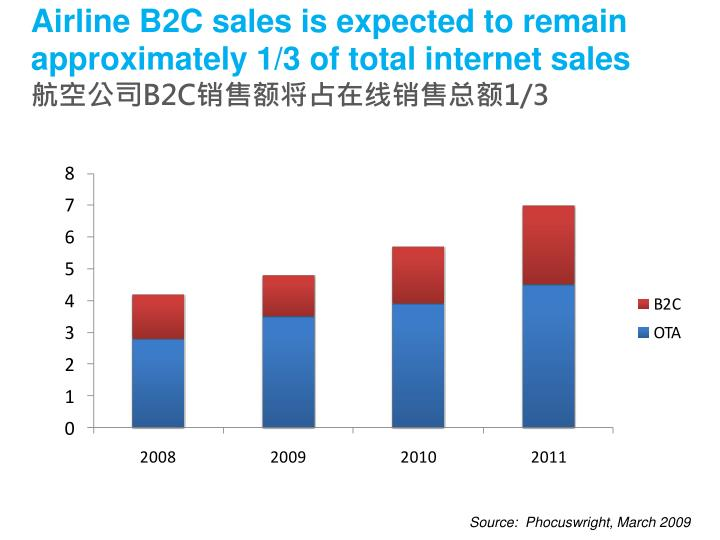 Airline B2C sales is expected to remain approximately 1/3 of total internet sales