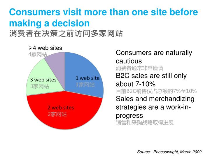Consumers visit more than one site before making a decision