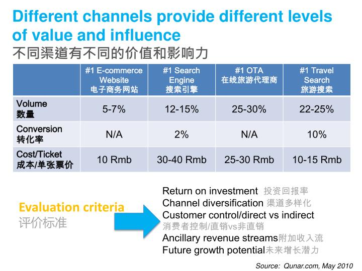 Different channels provide different levels of value and influence