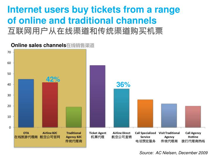 Internet users buy tickets from a range of online and traditional channels