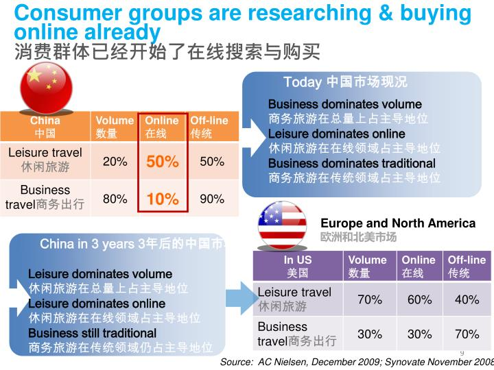 Consumer groups are researching & buying online already