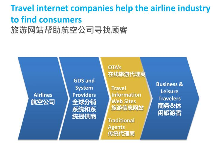 Travel internet companies help the airline industry to find consumers