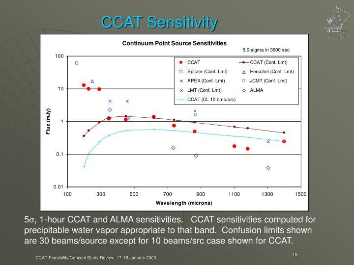 CCAT Sensitivity