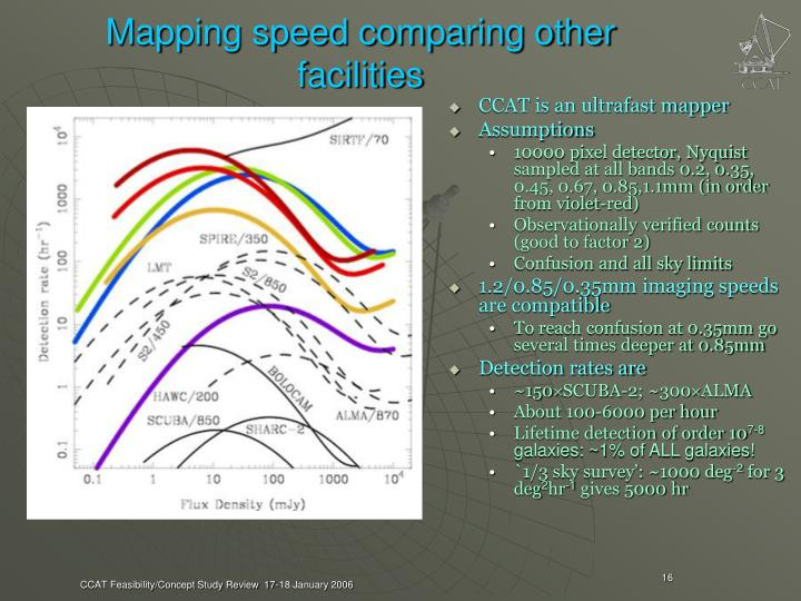 Mapping speed comparing other facilities