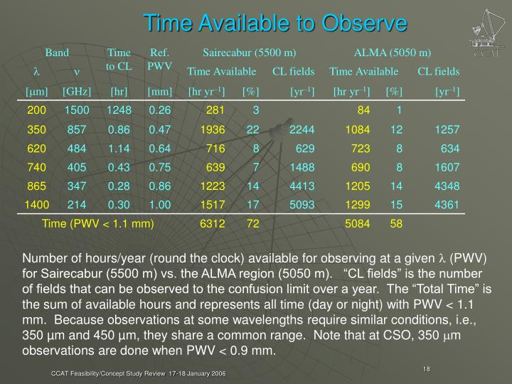 Time Available to Observe