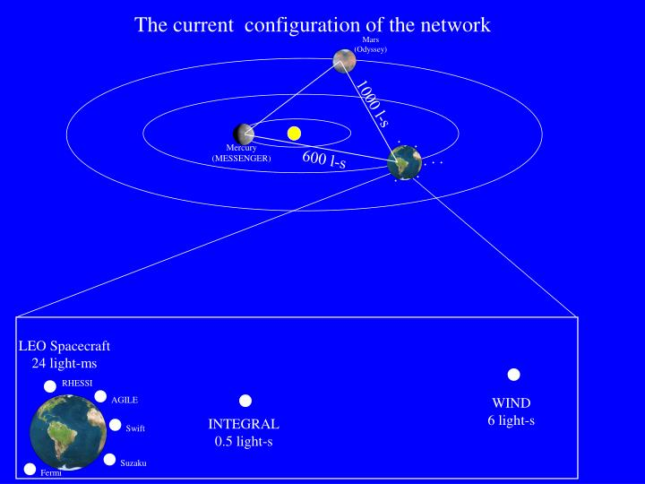 The current  configuration of the network