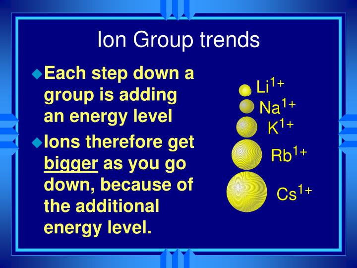Ion Group trends