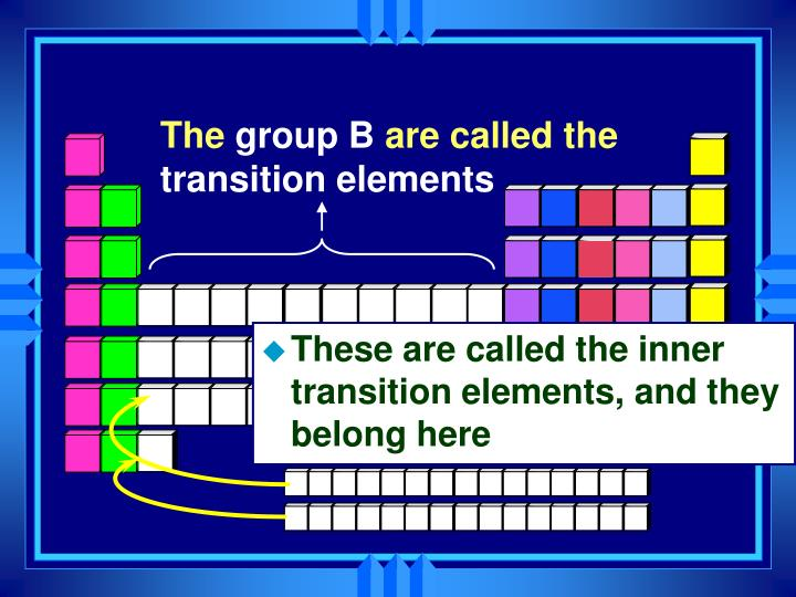 These are called the inner transition elements, and they belong here