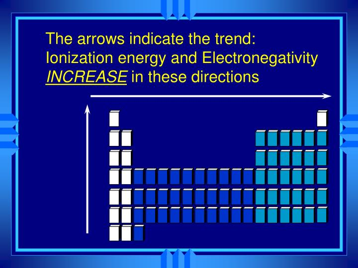 The arrows indicate the trend: Ionization energy and Electronegativity