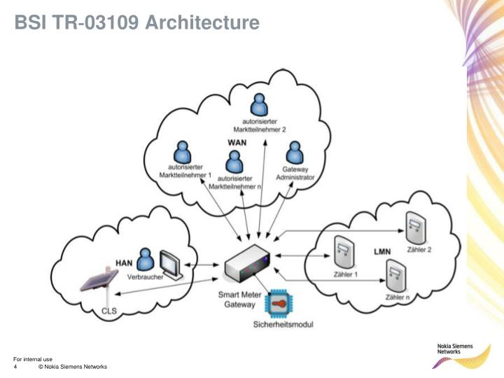 BSI TR‐03109 Architecture