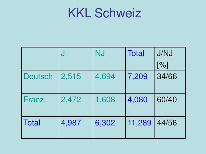 KKL Schweiz