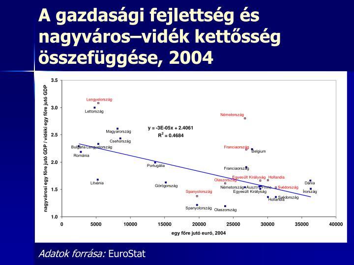 A gazdasági fejlettség és nagyváros–vidék kettősség összefüggése, 2004