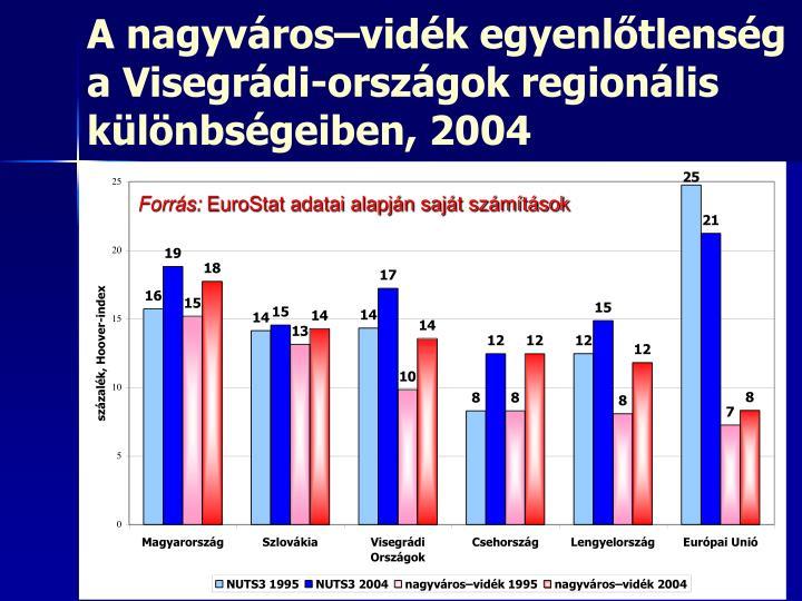 A nagyváros–vidék egyenlőtlenség a Visegrádi-országok regionális különbségeiben, 2004