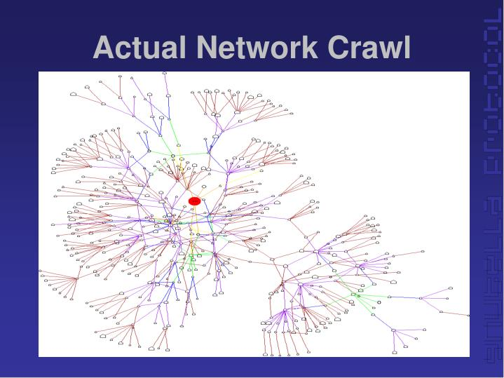Actual Network Crawl