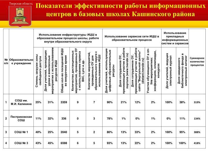 Показатели эффективности работы информационных центров в базовых школах Кашинского района