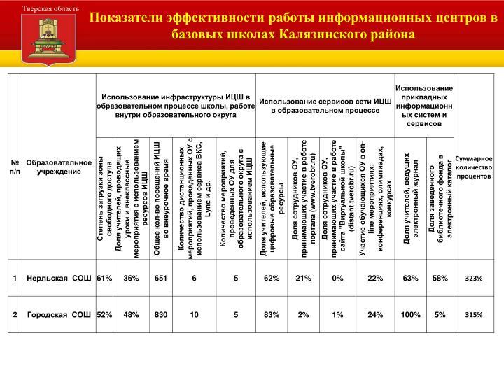 Показатели эффективности работы информационных центров в базовых школах Калязинского района