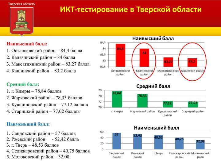 ИКТ-тестирование в Тверской области