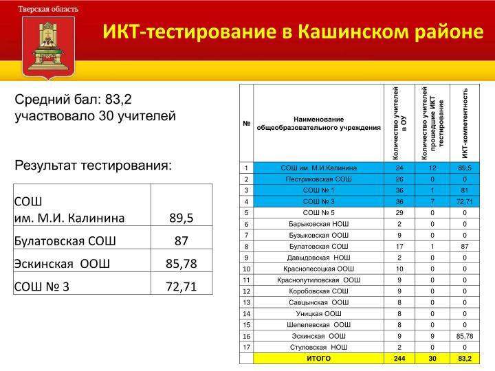 ИКТ-тестирование в Кашинском районе