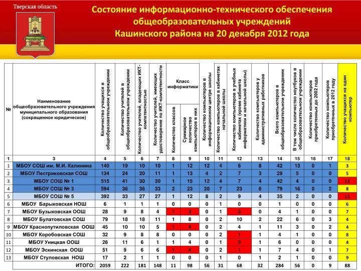 Состояние информационно-технического обеспечения общеобразовательных учреждений