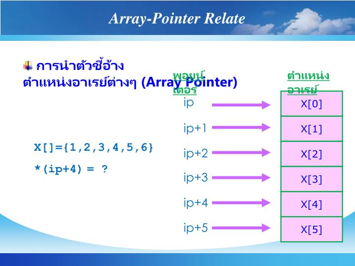 Array-Pointer Relate