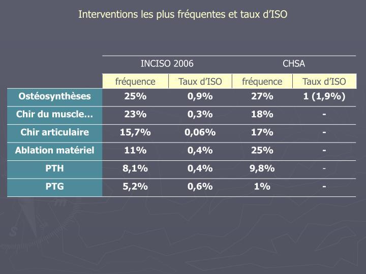 Interventions les plus fréquentes et taux d'ISO