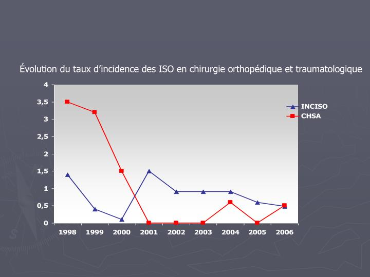 Évolution du taux d'incidence des ISO en chirurgie orthopédique et traumatologique