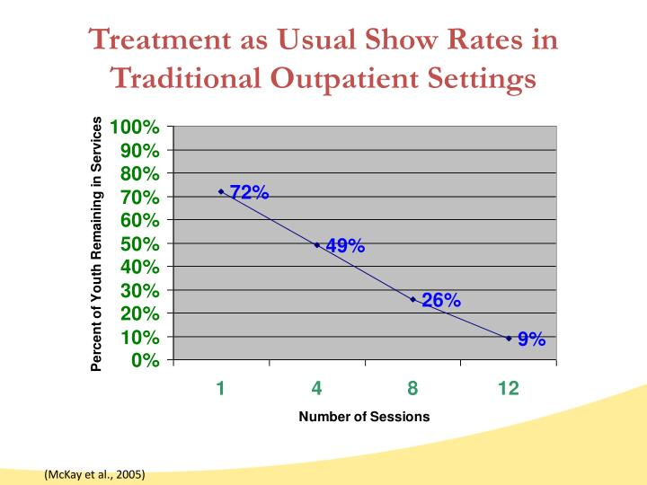 Treatment as Usual Show Rates in Traditional Outpatient Settings