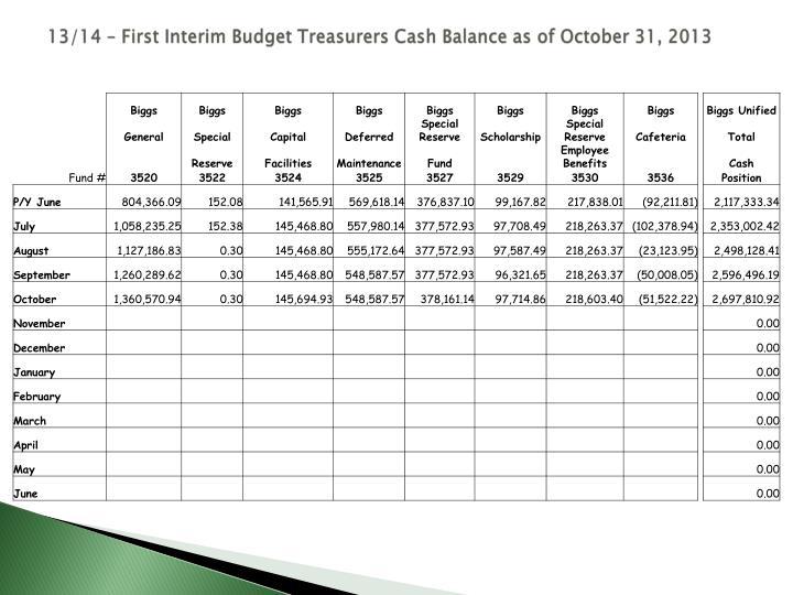 13/14 – First Interim Budget Treasurers Cash Balance as of October 31, 2013