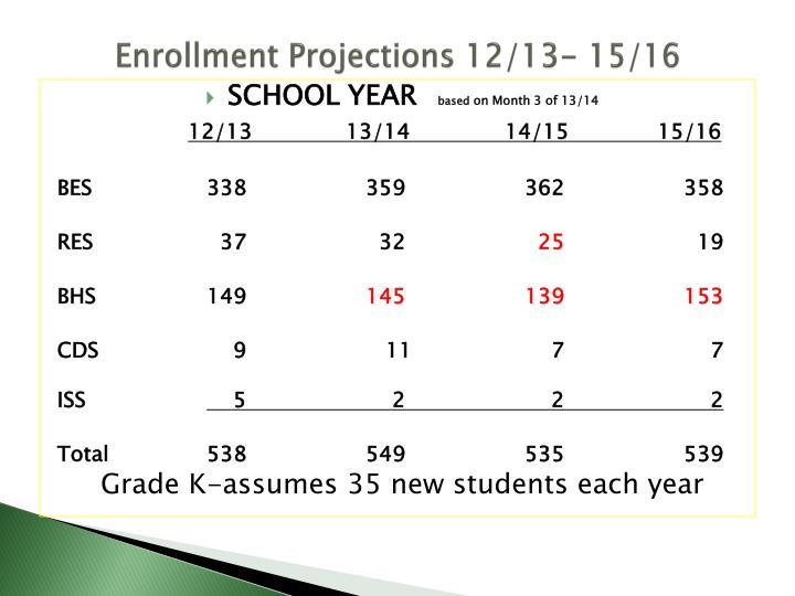 Enrollment Projections 12/13- 15/16
