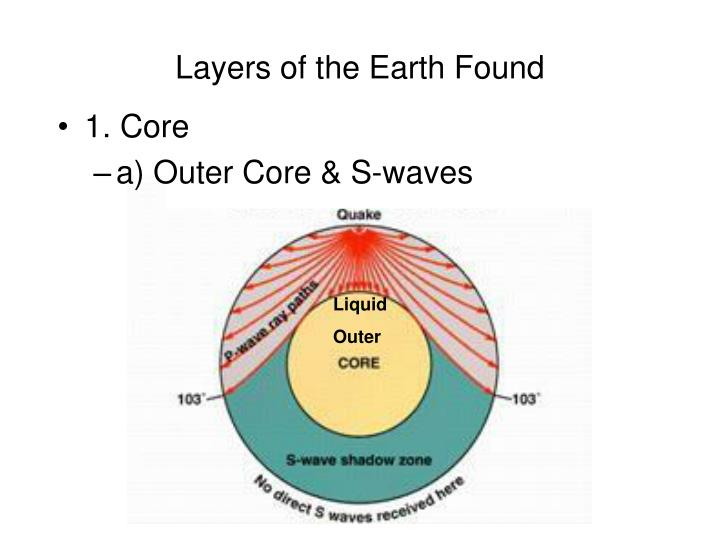 Layers of the Earth Found