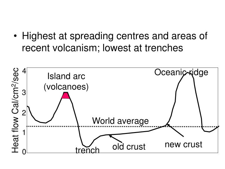 Highest at spreading centres and areas of recent volcanism; lowest at trenches
