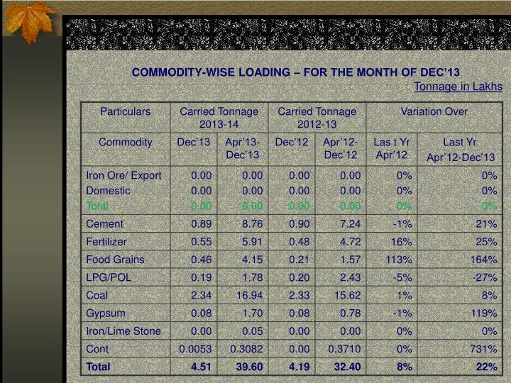 COMMODITY-WISE LOADING – FOR THE MONTH OF DEC'13