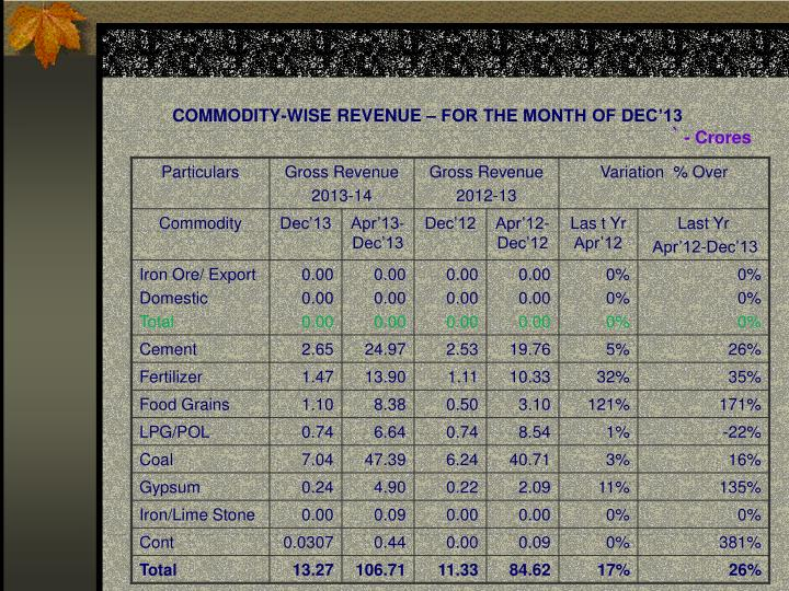 COMMODITY-WISE REVENUE – FOR THE MONTH OF DEC'13