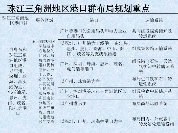珠江三角洲地区港口群布局规划重点