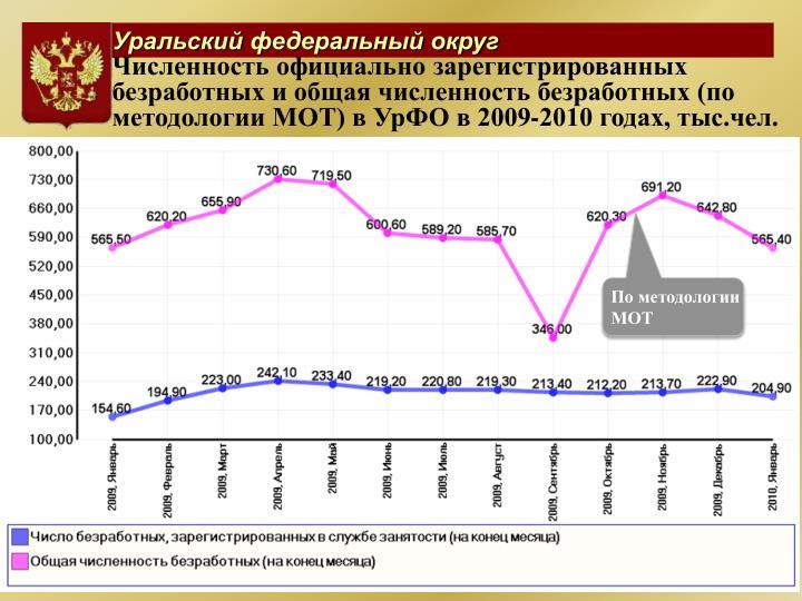 Численность официально зарегистрированных безработных и общая численность безработных (по методологии МОТ) в УрФО в 2009-2010 годах, тыс.чел.