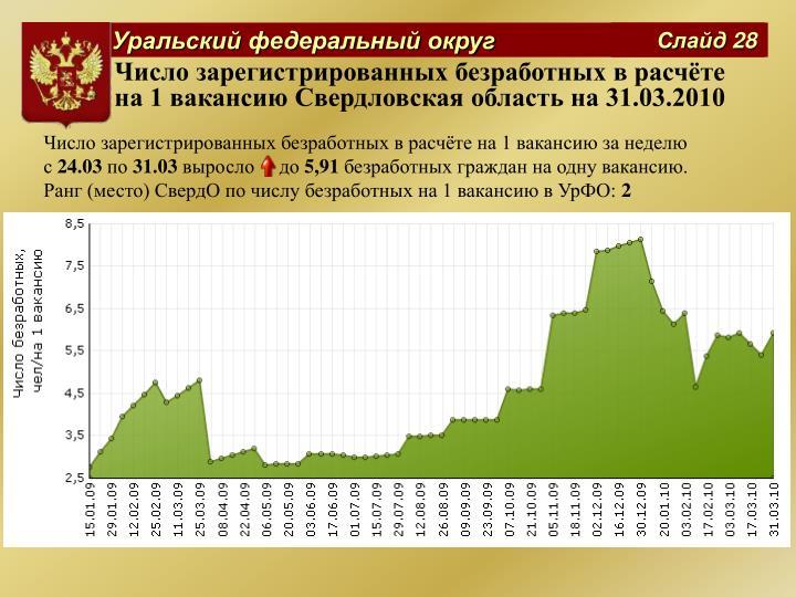 Число зарегистрированных безработных в расчёте на 1 вакансию Свердловская область на 31.03.2010