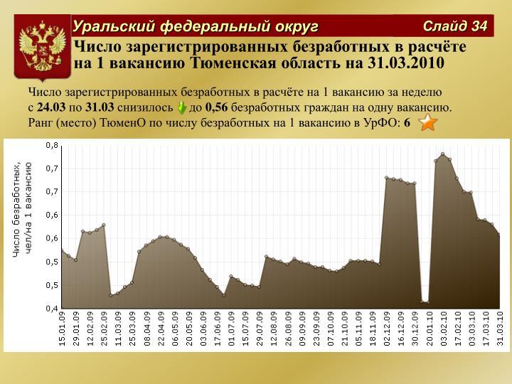 Число зарегистрированных безработных в расчёте на 1 вакансию Тюменская область на 31.03.2010