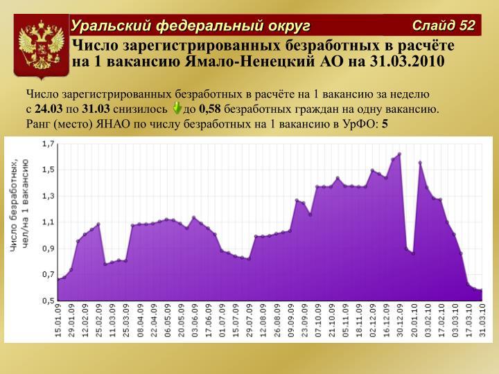 Число зарегистрированных безработных в расчёте на 1 вакансию Ямало-Ненецкий АО на 31.03.2010