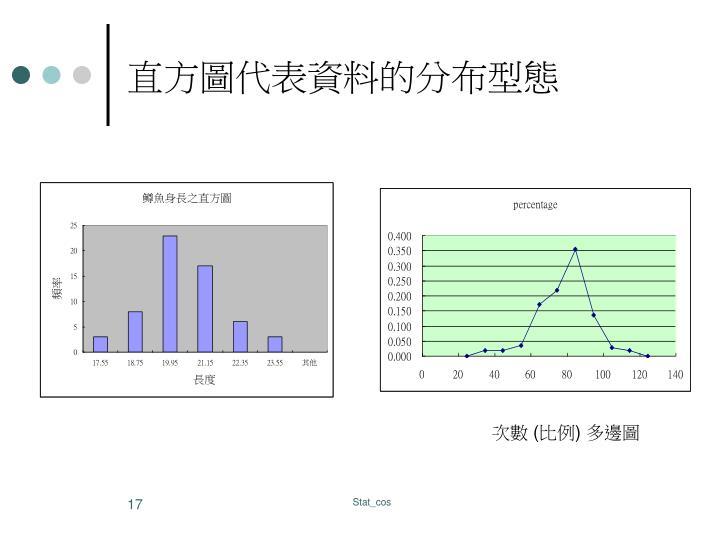 直方圖代表資料的分布型態