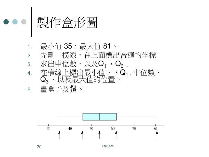 製作盒形圖