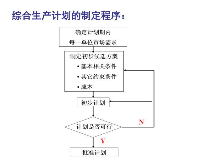 综合生产计划的制定程序: