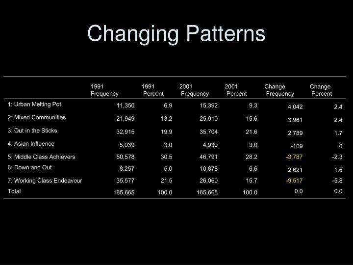Changing Patterns