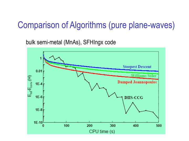 Comparison of Algorithms (pure plane-waves)
