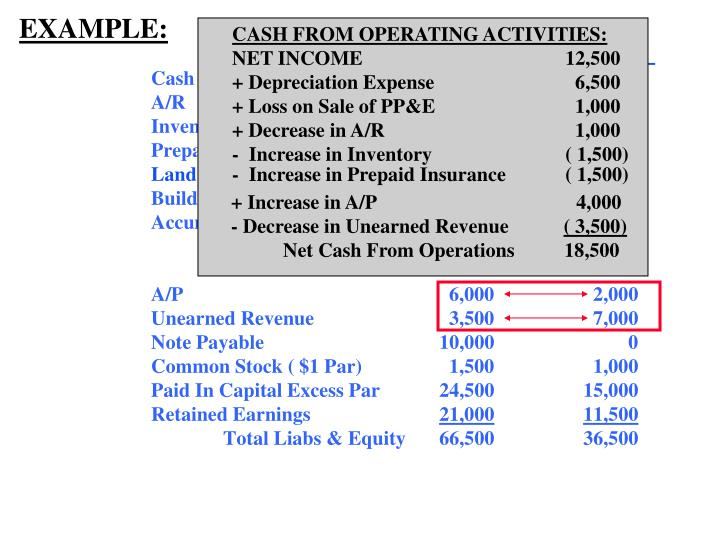 CASH FROM OPERATING ACTIVITIES: