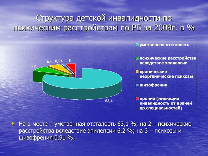 2009.  %
