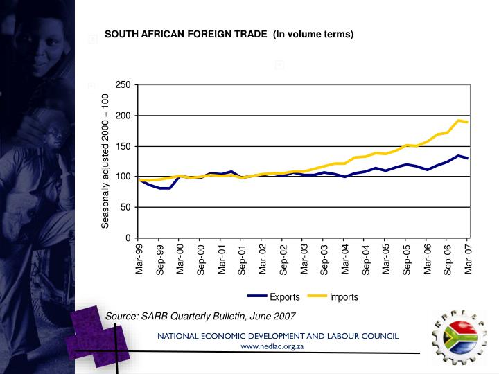 SOUTH AFRICAN FOREIGN TRADE  (In volume terms)