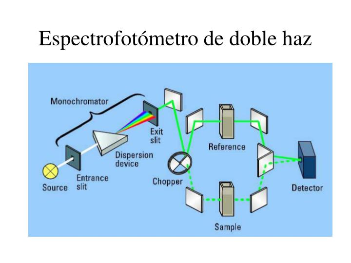 Espectrofotómetro de doble haz