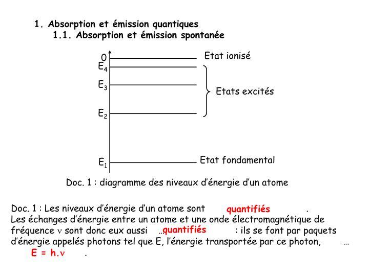 1. Absorption et émission quantiques
