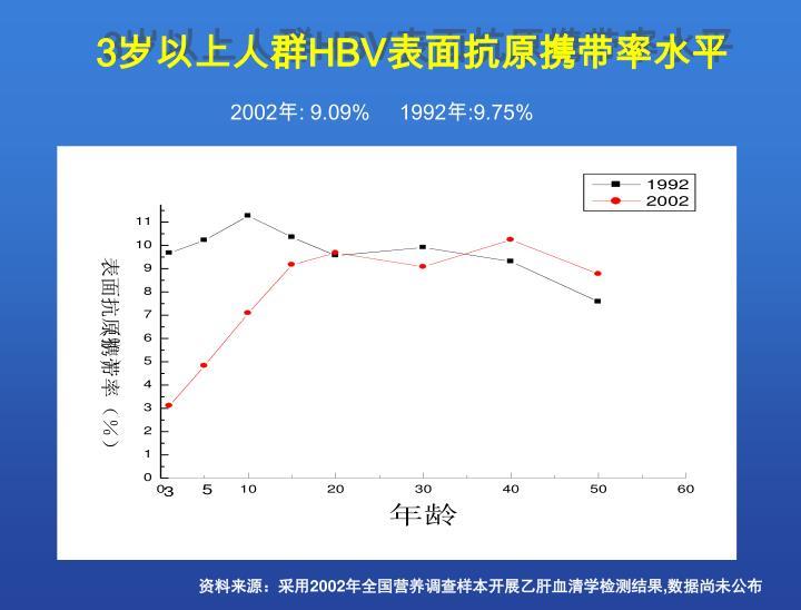 表面抗原携带率(%)