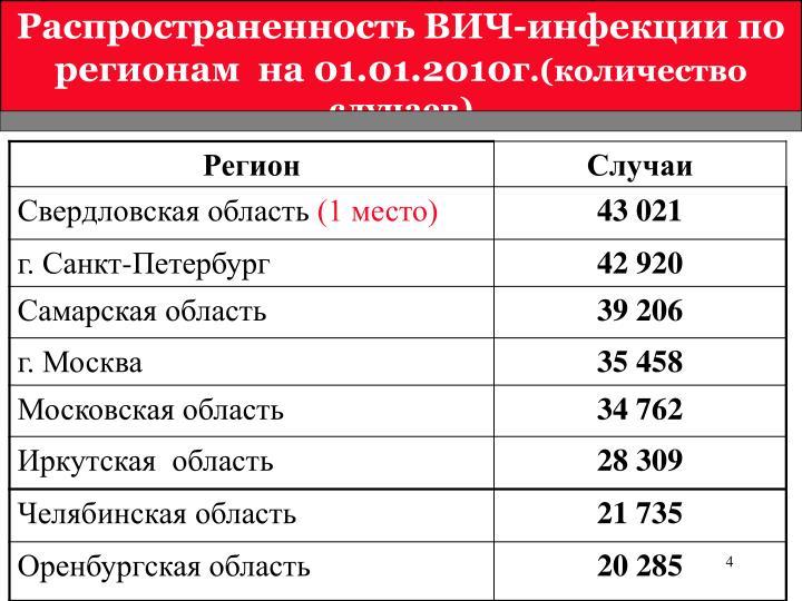 Распространенность ВИЧ-инфекции по регионам  на 01.01.2010г